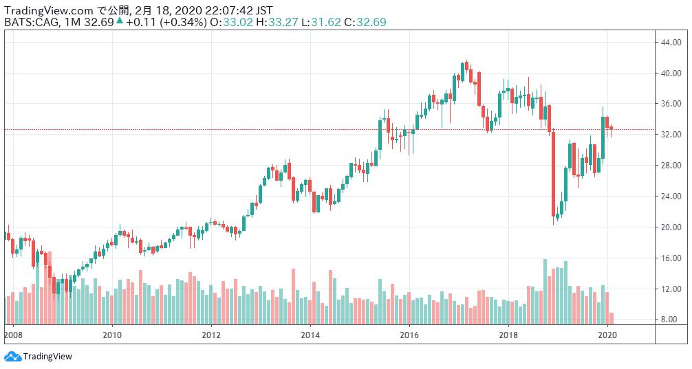 コナグラ・ブランズの株価チャート