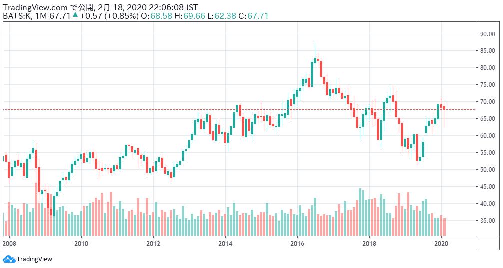 ケロッグ・カンパニーの株価チャート
