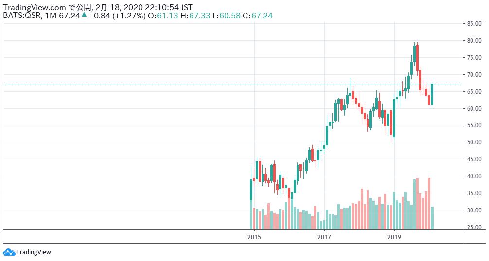 レストラン・ブランズ・インターナショナルの株価チャート