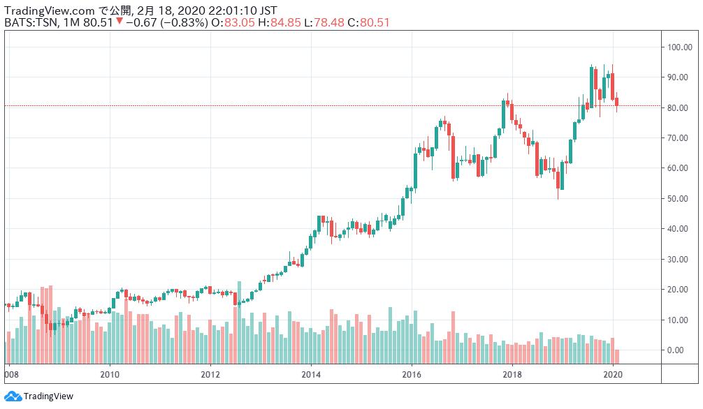 タイソン・フーズの株価チャート