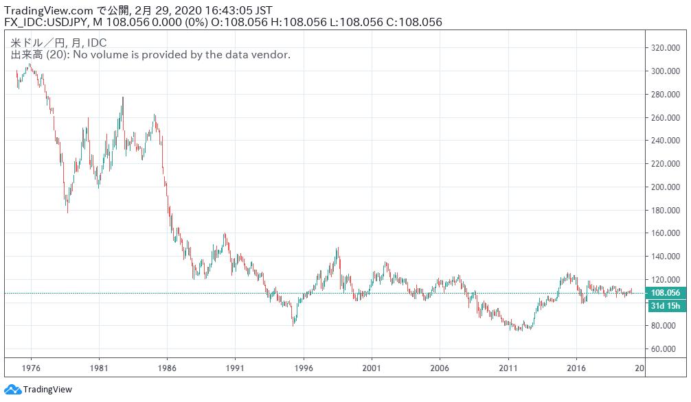 ドル 円 チャート 過去