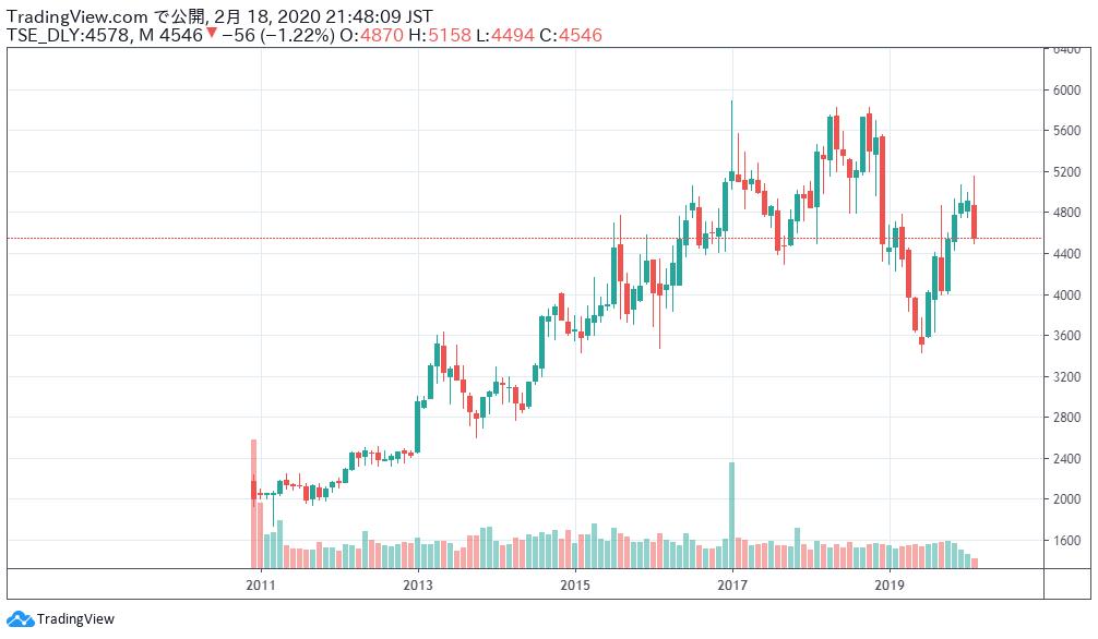 大塚ホールディングスの株価チャート