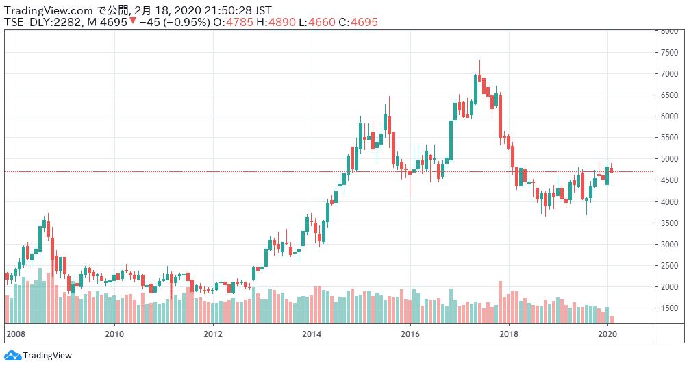 日本ハムの株価チャート