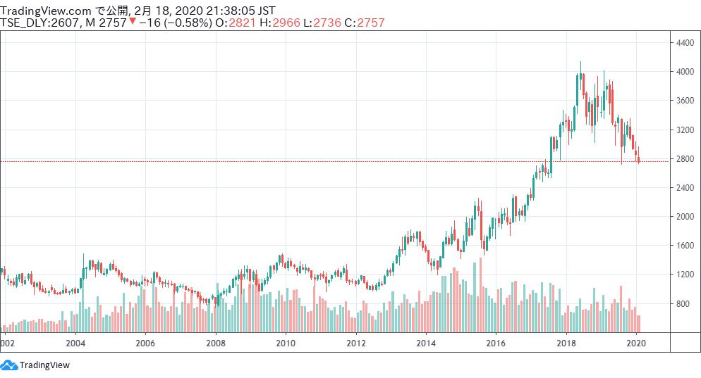 不二製油株式会社の株価チャート