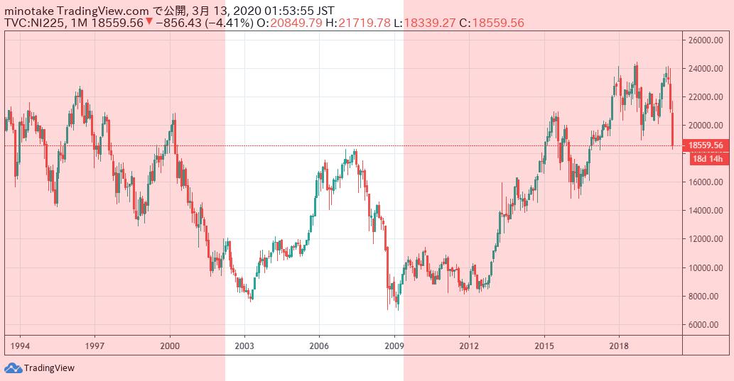 1994年から2020年の期間の、日経平均株価の月足チャート