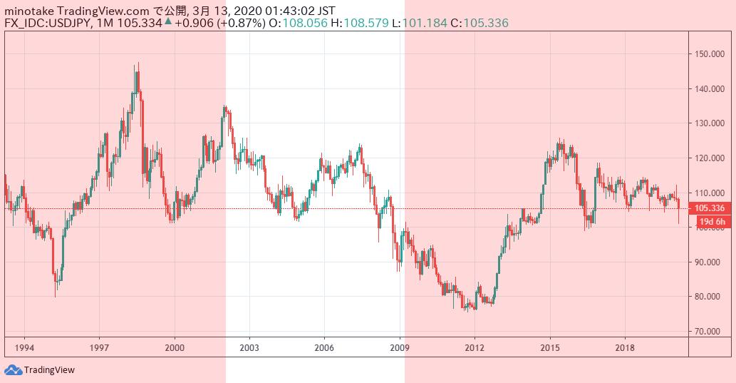 1994年から2020年の期間の、米ドル円為替月足チャート