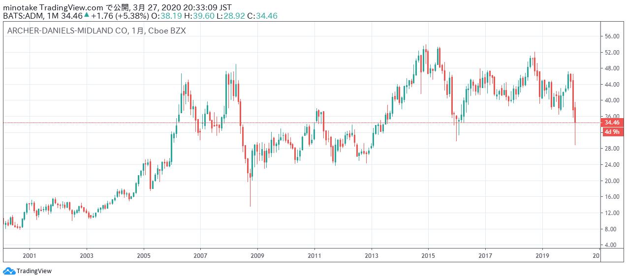 ーチャー・ダニエルズ・ミッドランドの株価チャート