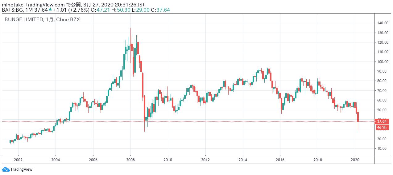 ブンゲの株価チャート