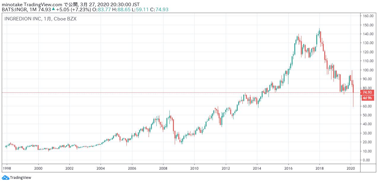 イングレディオンの株価チャート