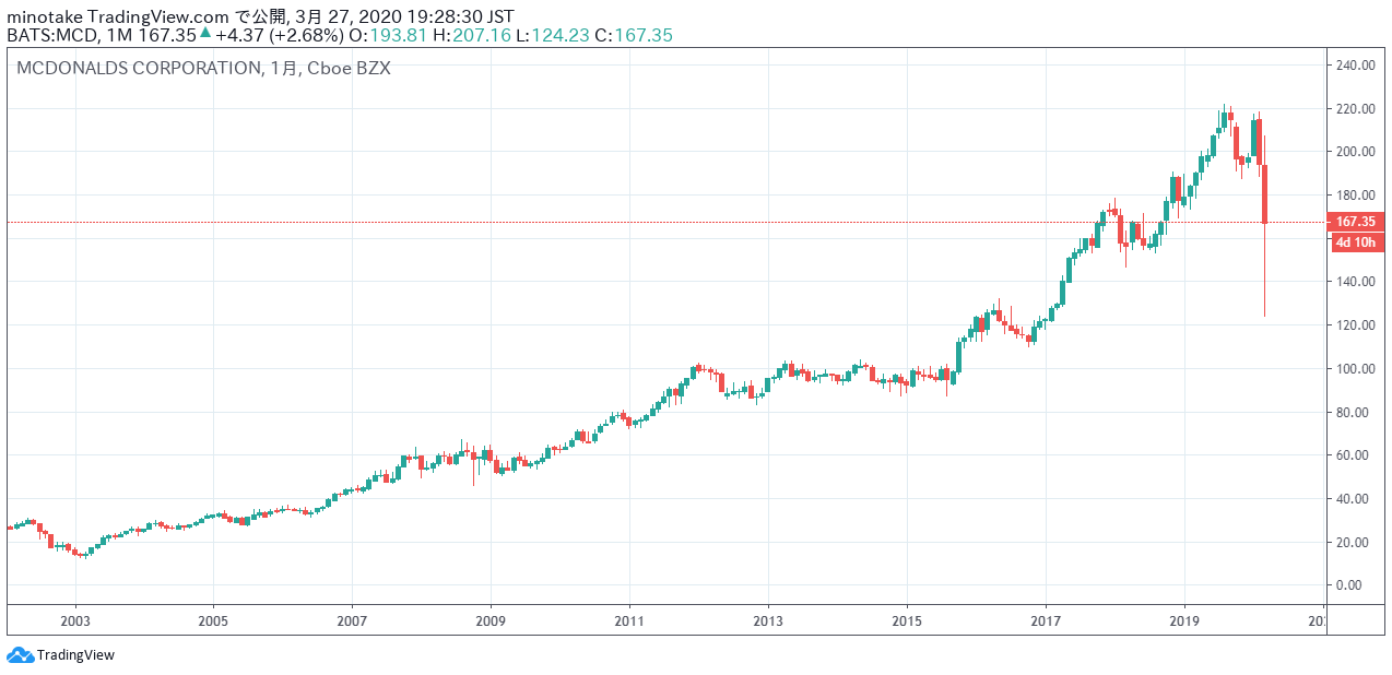 マクドナルド・コーポレーションの株価チャート