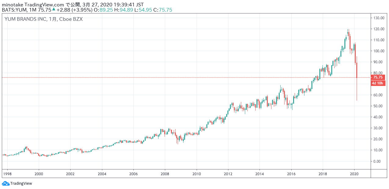 ヤム・ブランズ・インクの株価チャート