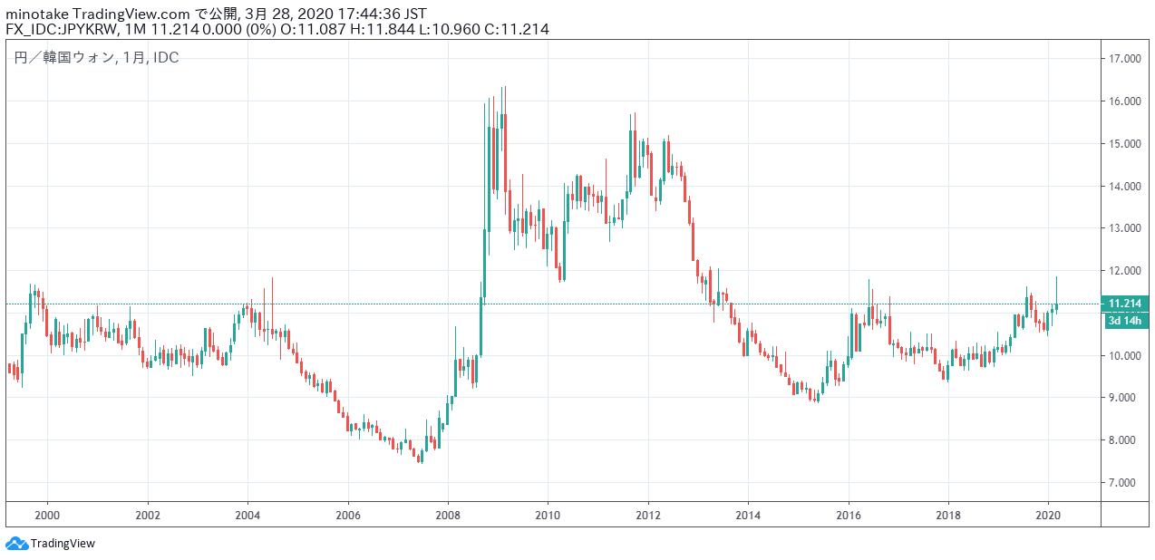 2000年頃から2020年頃の韓国ウォン円の為替相場の月足ロウソク足チャート