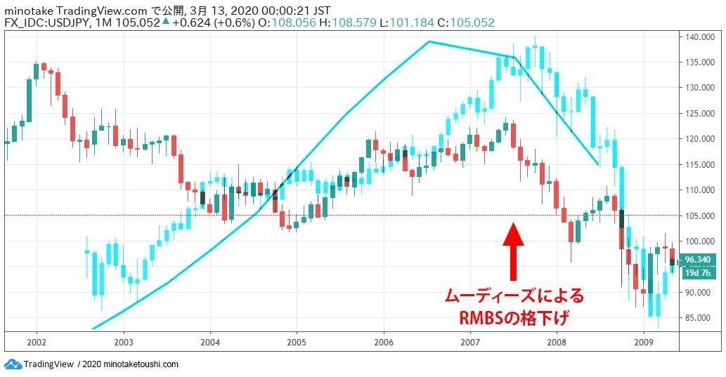 米ドル円為替レートと、NYダウ工業株30種平均株価指数と、S&Pケース・シラー米国住宅価格指数の3つの複合チャートを重ね合わせた住宅バブル期2002年頃から2009年頃のグラフ