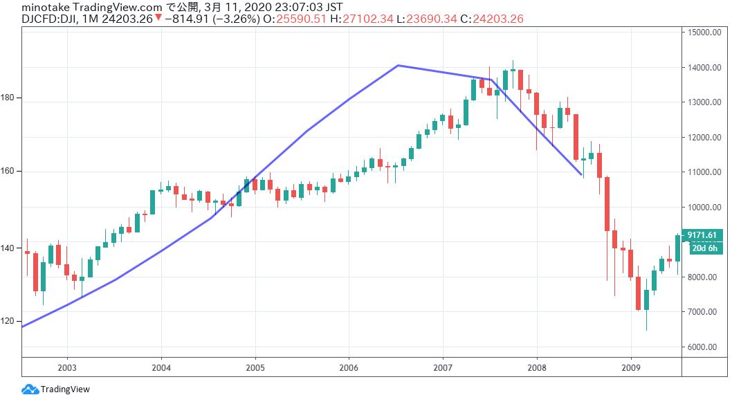 米国住宅バブルから暴落そしてリーマンショックまでの期間の、ダウ工業30種株価指数チャートと、S&Pケースシラー住宅指数の線グラフを重ねた表