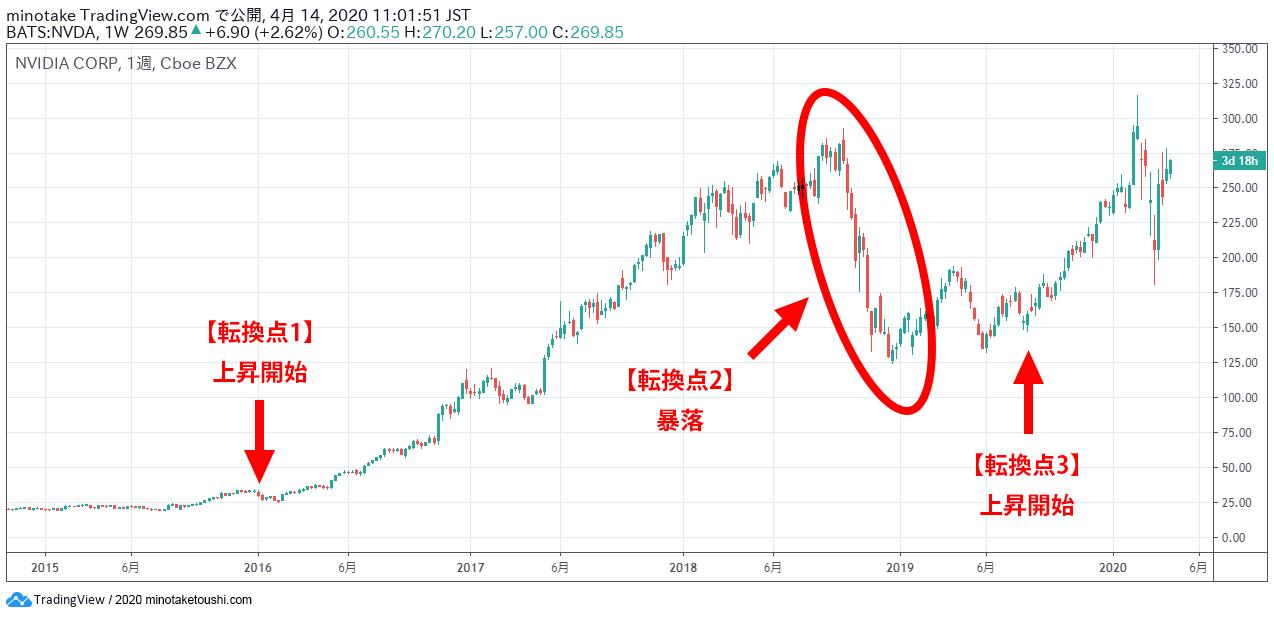 株価 ケロッグ