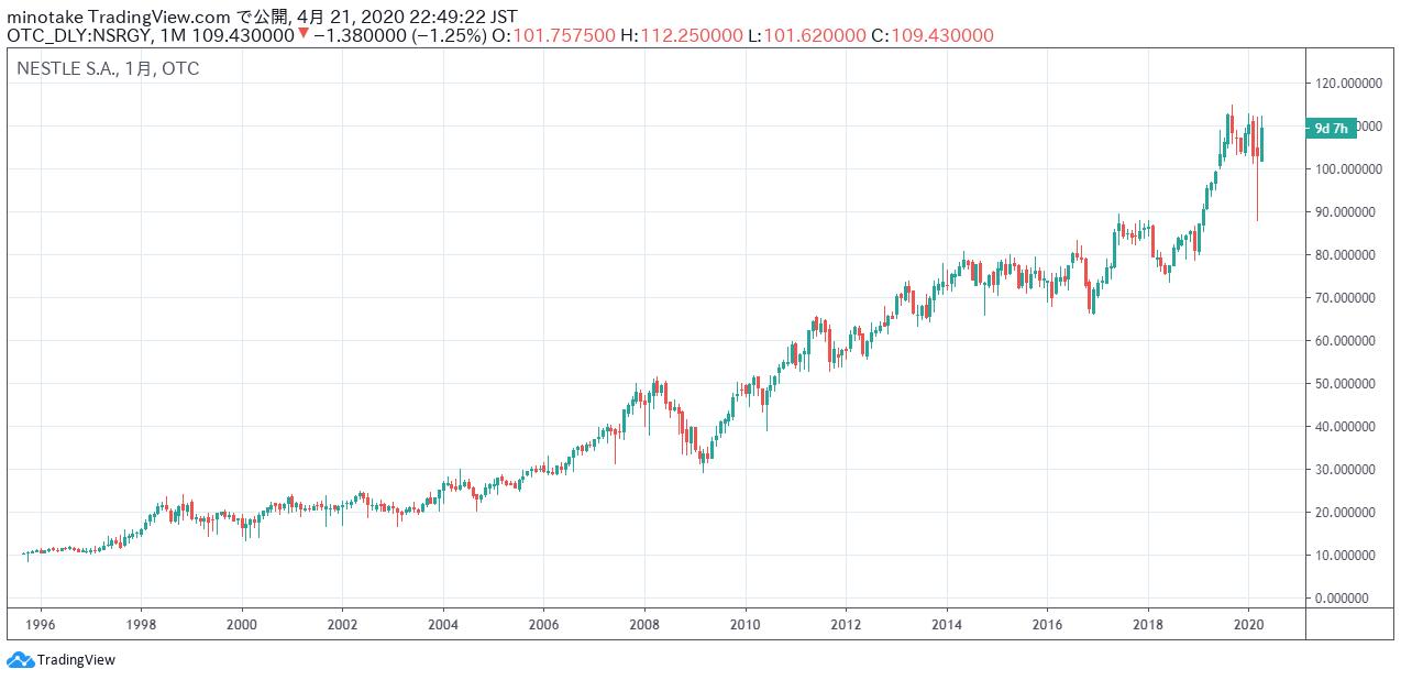 ネスレUSAの株価チャート