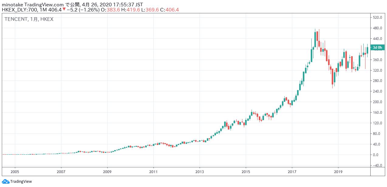 2005年から2020年のテンセントの月足株価チャート